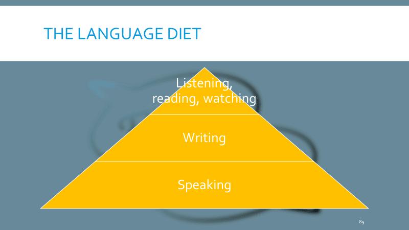 Practice your speaking