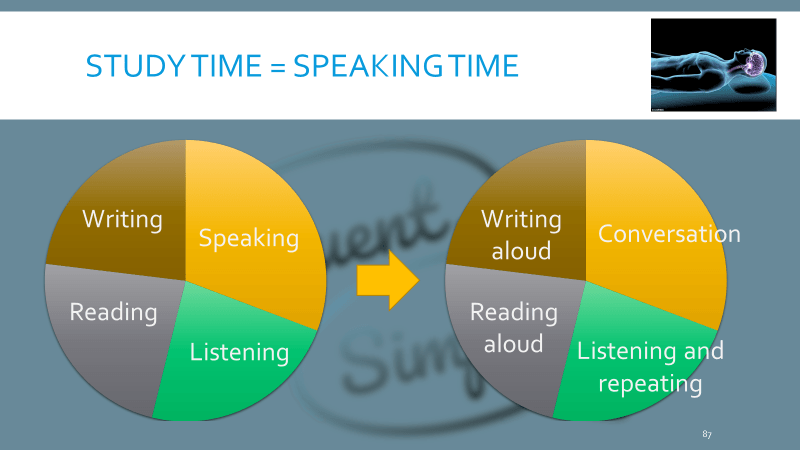 Turn all your study time into speaking practice