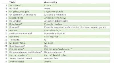 italian audio lessons program