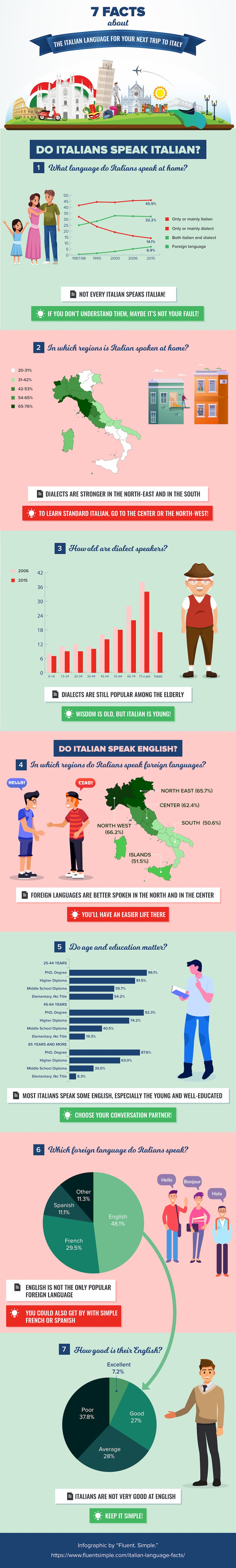 Italian language facts